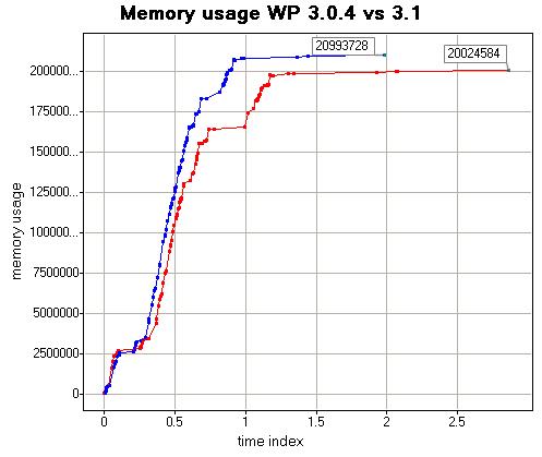 optimization - Refactoring WordPress to improve memory ...